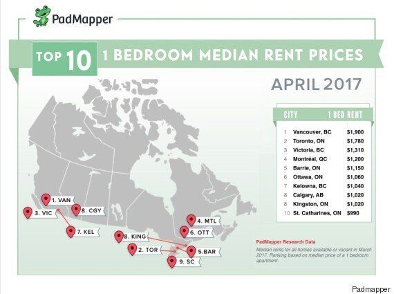 Toronto Rental Prices Jump 30% In 6 Months, Other Cities Soar