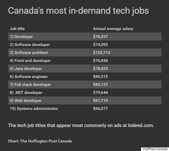 Canada's Most In-Demand And Hardest-To-Fill Tech Jobs