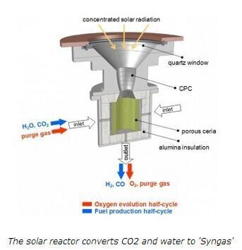 Solar Jet Fuel: World's First 'Green' Jet Needs Only Sunlight, Water And Carbon