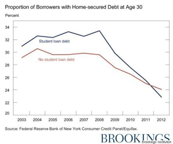 Millennial Myth About Home Ownership And Student Debt Is Blown Wide