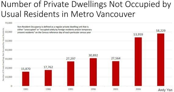Vancouver's Empty Homes Nearly Doubled In A