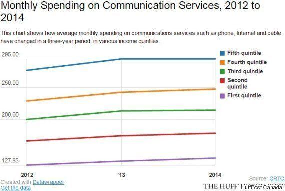 Internet Usage In Canada Soared 40 Per Cent In A Year. Here's