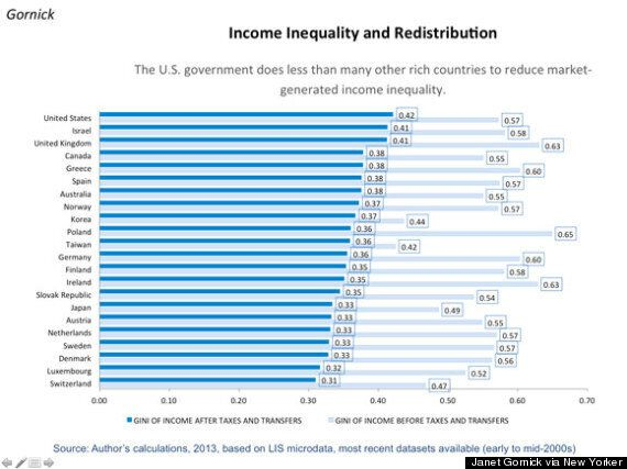 Income Inequality: Canada Does Surprisingly Little To Reduce Wage