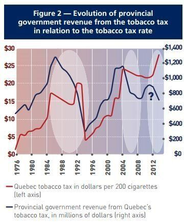 Tax Increases Don't Always Mean More Money for the Government - Even on