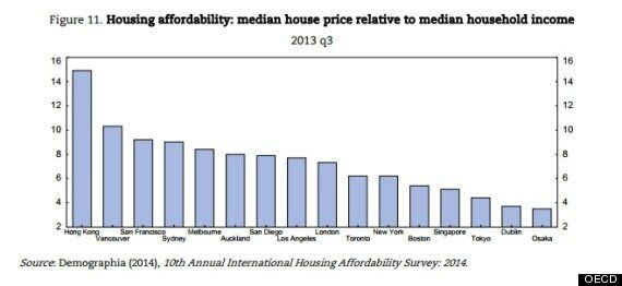 OECD Report On Canada Worries About Inequality, House Prices, Regional