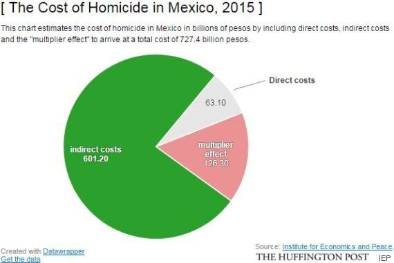 Mexico's Drug War Has Hurt The Economy Just Like It Has Hurt