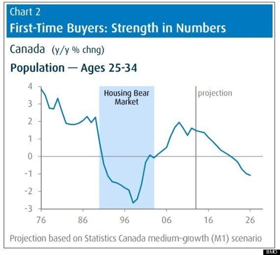 Canada's Housing Market Headed Into Long Slump: