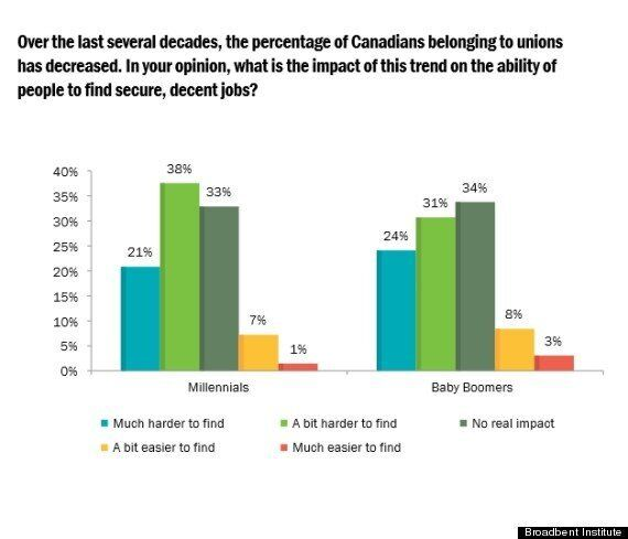 Canadians Doubtful Of Some Core Pro-Business Policies: