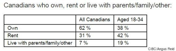 Half Of Canada's Millennial Homeowners Have Buyer's
