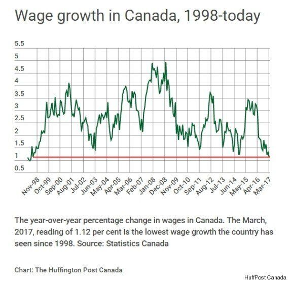 Canadians' Wage Growth Hasn't Been This Bad Since
