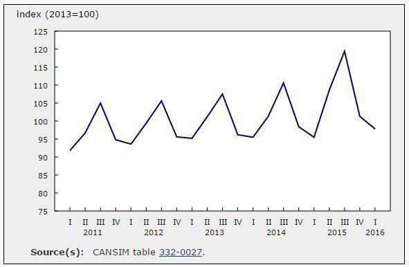 Canadian Domestic Airfares At Six-Year Lows, StatsCan