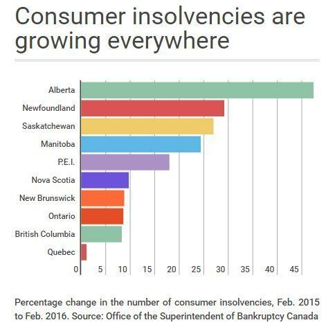Canadian Consumer Insolvencies Are Soaring, And Not Just In