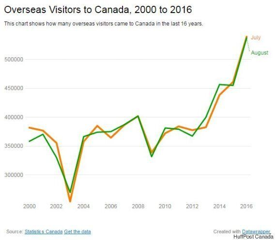 Canada Had More Overseas Visitors This Summer Than Any On