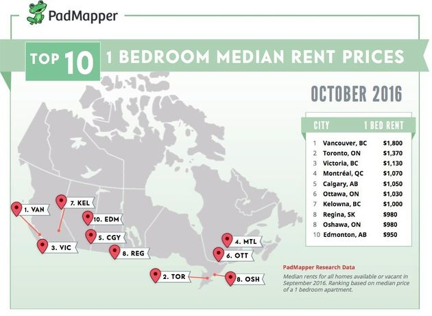 Rental Rates Spike In Canadian Cities, And Worse May Be On The