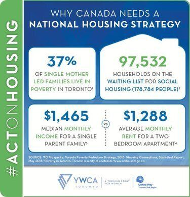 From Homelessness To Affordable Housing