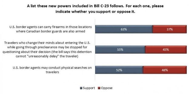 Bill C-23 Poll Finds Half Of Canadians Worry It Gives Too Much Power To U.S. Border Guards In