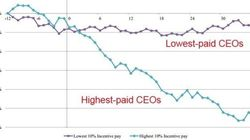 Highest-Paid CEOs Have Worst Performance: