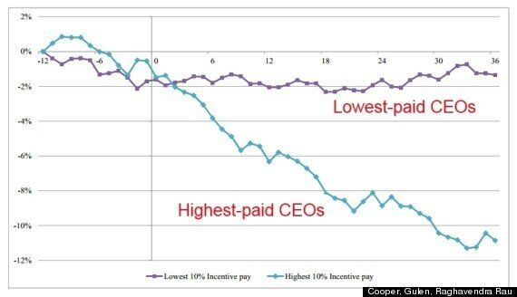 Highest-Paid CEOs' Companies Perform Worse Than Industry Average: