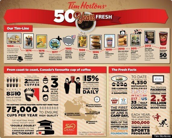 Tim Hortons 50th Anniversary: A Look Back At This Slice Of