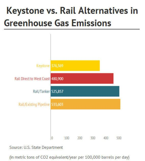 State Dept. Keystone XL Report Sees Little Impact From