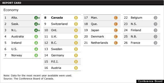 Alberta, Saskatchewan, Newfoundland Top Economic Rankings Thanks To