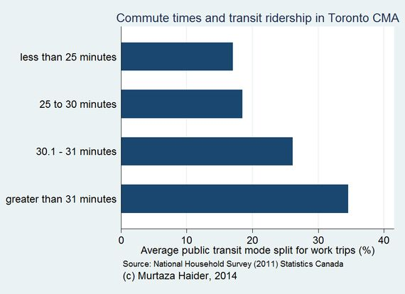 The Hard Truths About Public Transit in
