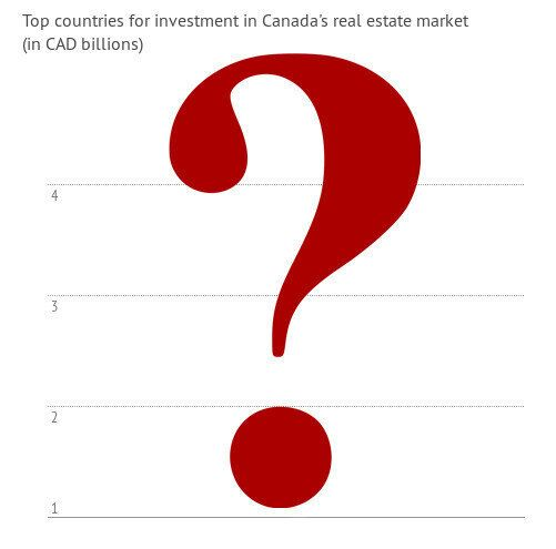 Foreigners Are Taking Over Canadian Real Estate Definitely