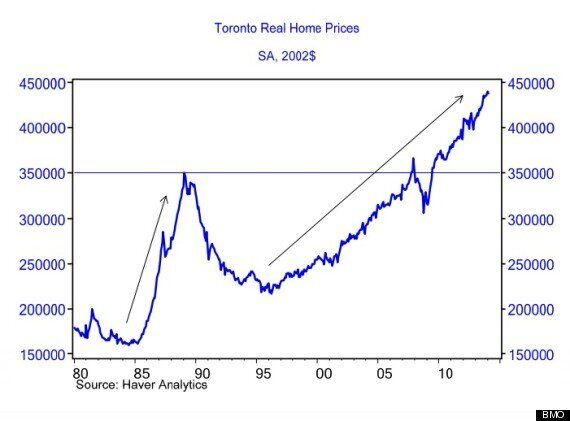 Toronto House Prices Soar Into The