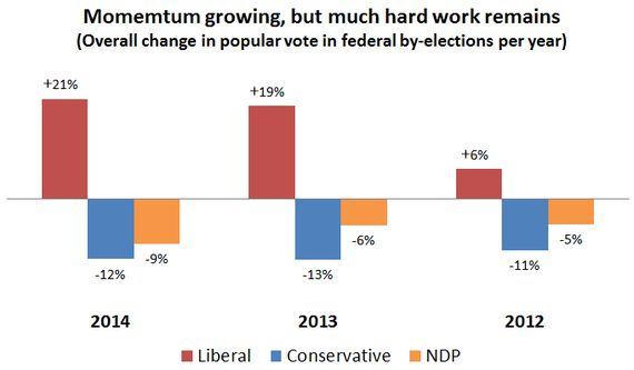 By-Elections: Liberal Momentum Grows While the NDP's Situation