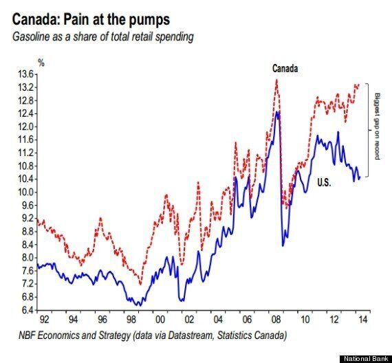 Gas Prices: Canada, U.S. See Record Gap At The