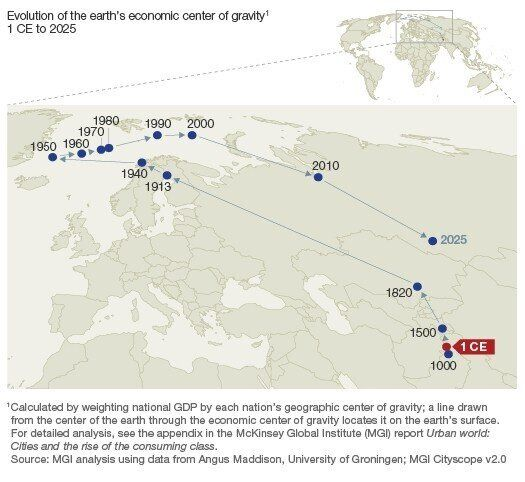 World's Economic Centre Of Gravity Shifting Back To Asia At Unbelievable Speed: McKinsey