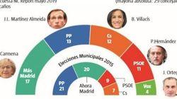 La derecha arrebataría a Carmena el Ayuntamiento de Madrid por un escaño, según un