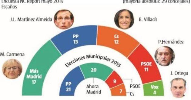 Diario de campaña, día 2: Se critica a Díaz Ayuso porque va a ganar Díaz Ayuso, según Díaz