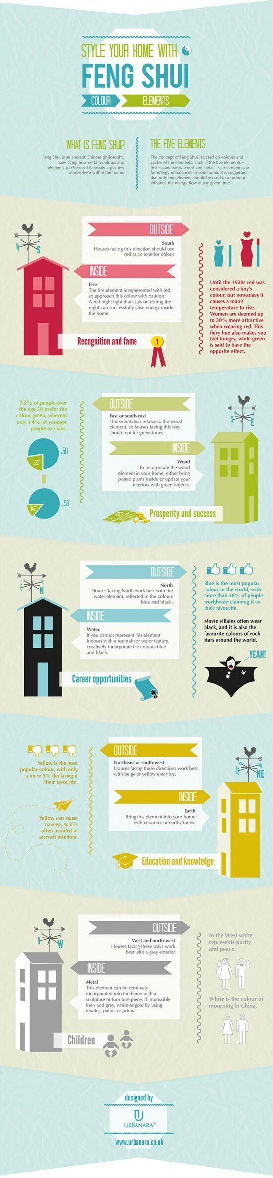 Feng Shui Tips: What It Is And How It Works (INFOGRAPHIC,