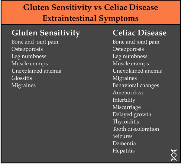 Is Gluten Really That Bad? [Part