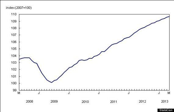 Canadian House Prices Rising And Falling In Surprising