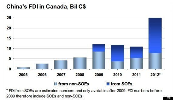 Chinese Investment Into Canada Boomed In 2012: