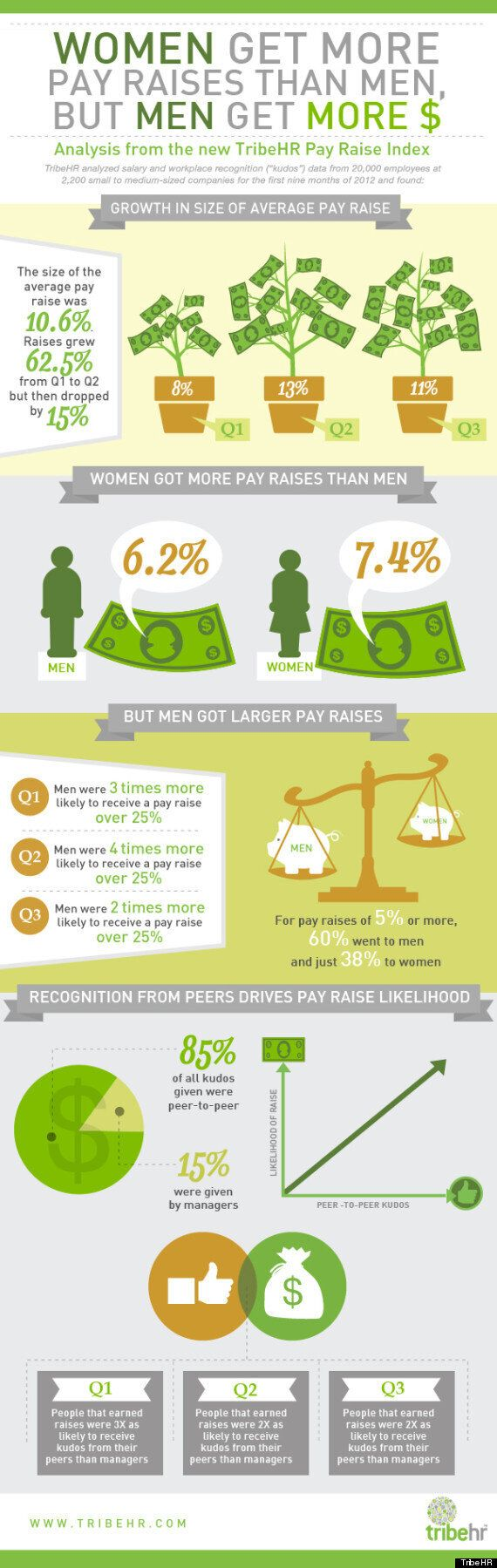 Gender Wage Gap: Men Get Bigger Raises Than Women At Small And Medium Businesses, Index