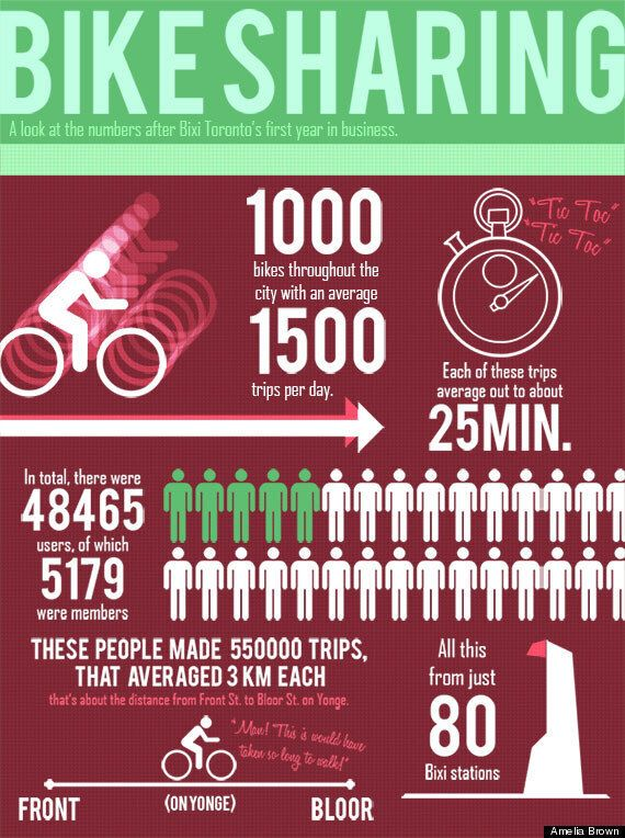 Bixi Toronto Stats And Cars In Canada