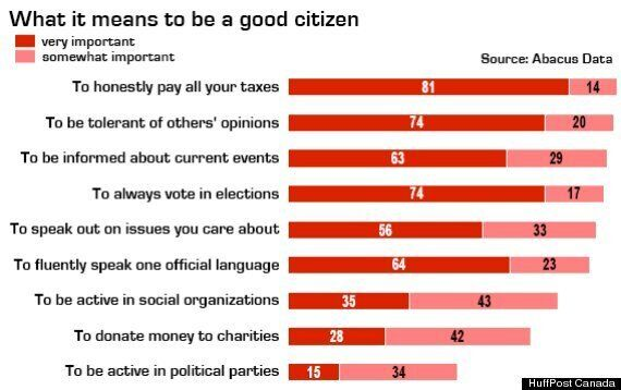 Gen Y In Canada: Taxes, Tolerance And Voting Top List Of What Makes A Good