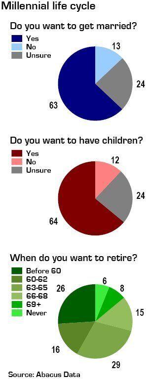 Gen Y Still Believes In Marriage, Kids And Retirement, Poll