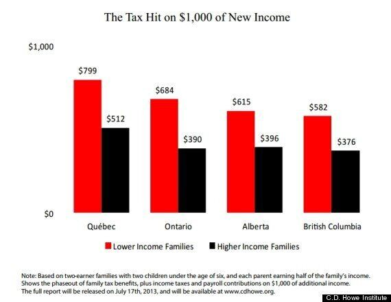 Low-Income Canadians Have Highest Effective Marginal Tax Rate: