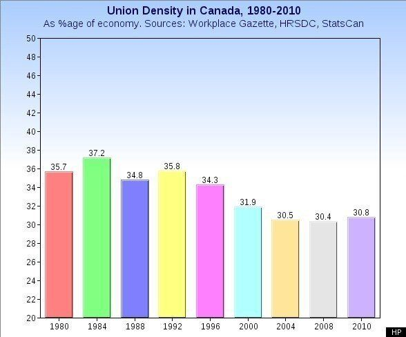 Canada Income Inequality And The Decline Of Unions: Have We Passed A Point Of No
