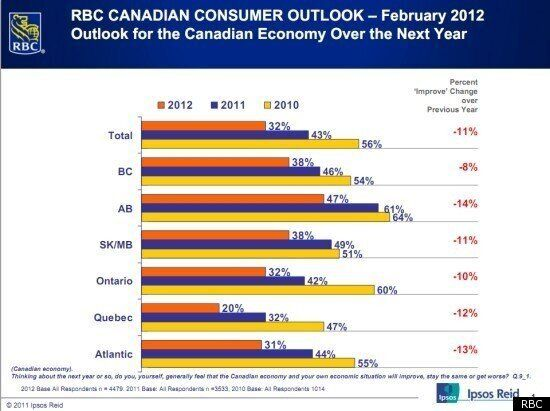 RBC Consumer Confidence Outlook: Canadians Quickly Losing Economic Optimism, Report