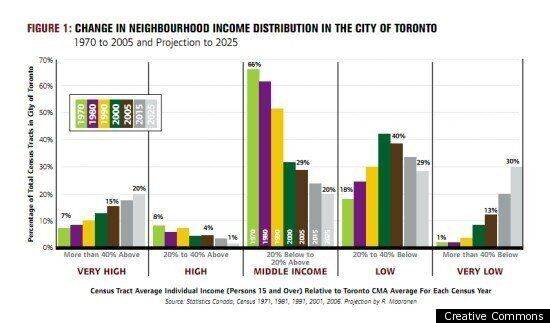 Canada Income Gap: Toronto Residents' Panel Moves Beyond Talking About The