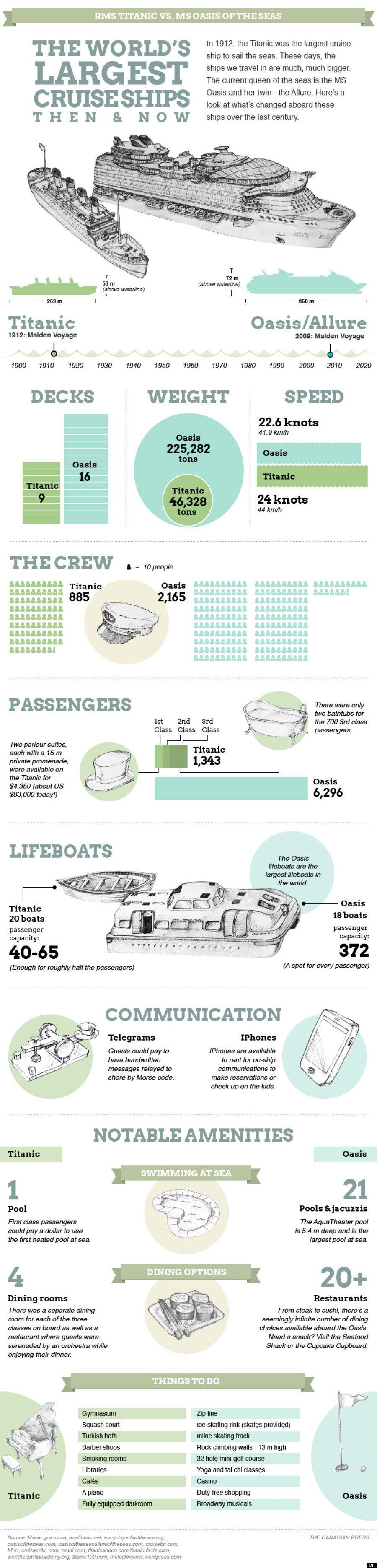 Titanic vs. Oasis Of The Seas: Compare World's Biggest Cruise Ships, Then And Now