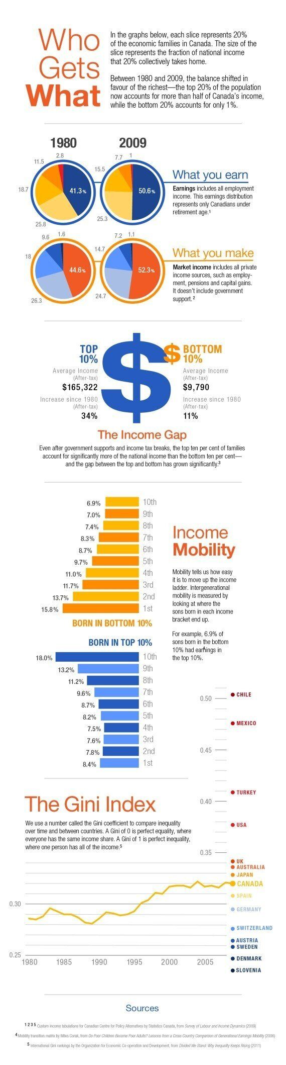 Canada Income Inequality: An