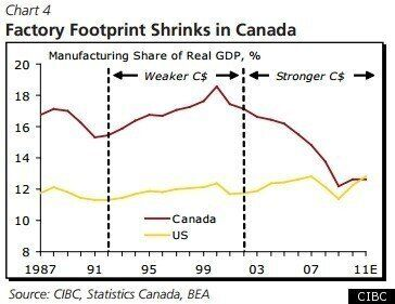 Canada Manufacturing: Loonie's Decade-Long Soar Means Factories Won't Be Coming Back, CIBC