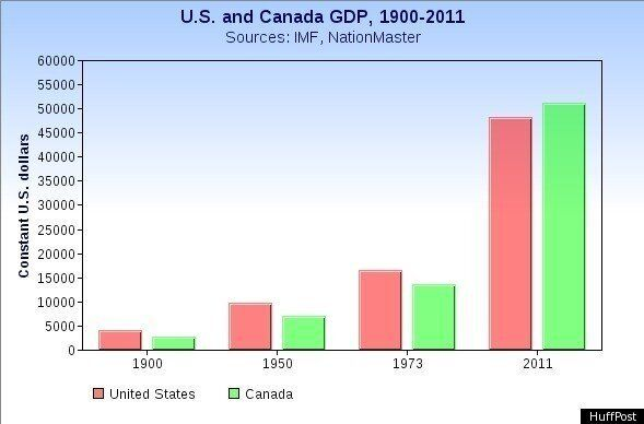 Canada, U.S. GDP: For First Time On Record, Canadians May Be Wealthier Than