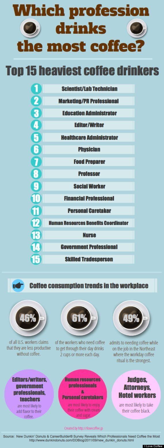 Coffee Lovers: Which Profession Drinks The Most Coffee?